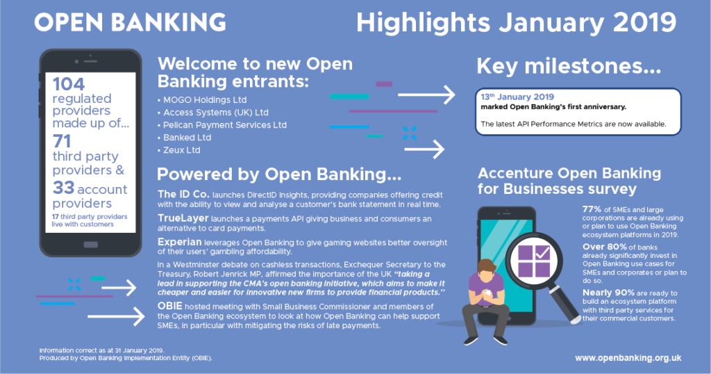 Open Banking January Highlights – Open Banking