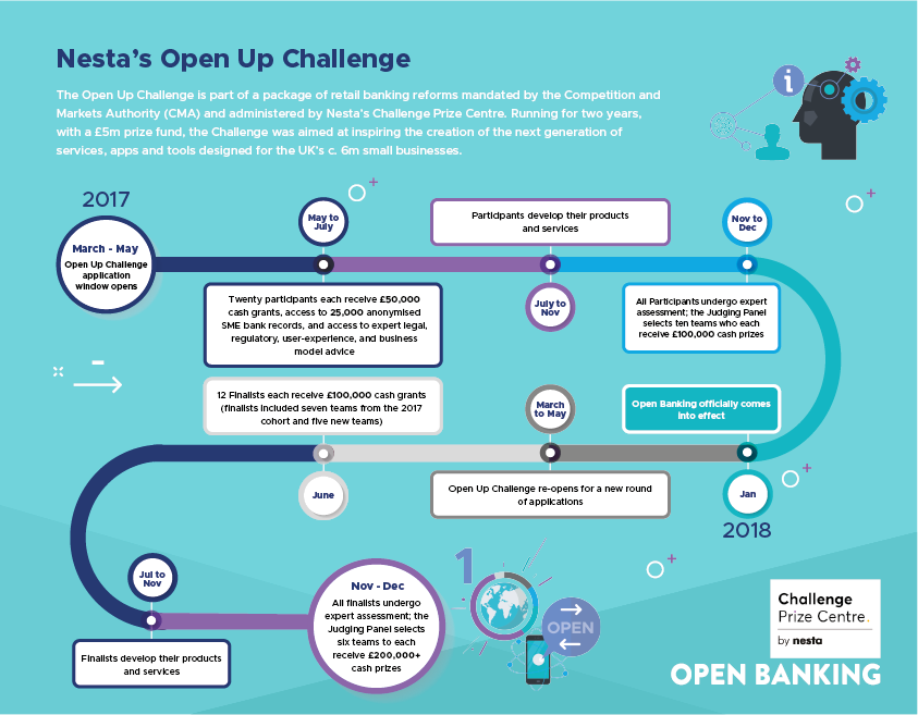 A timeline of the Nesta Open Up Challenge.