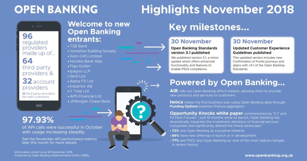 Open Banking November Highlights – Open Banking