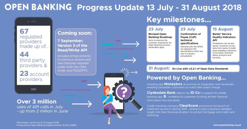 Open Banking Progress Update 13 July - 31 August – Open Banking