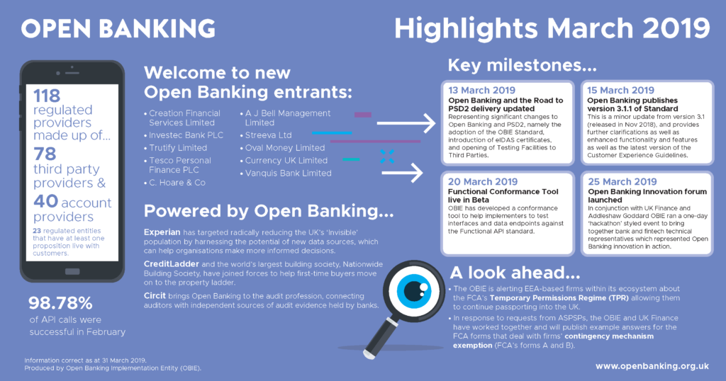 Open Banking March Highlights – Open Banking
